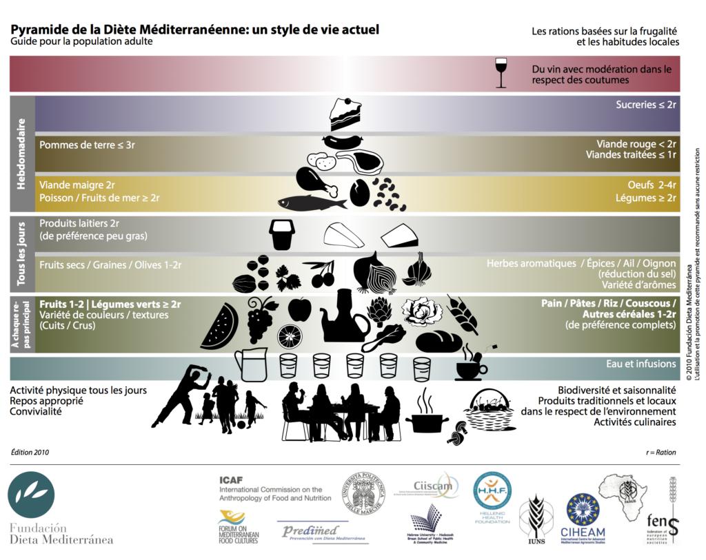 Pyramide de la Diète Méditerranéenne